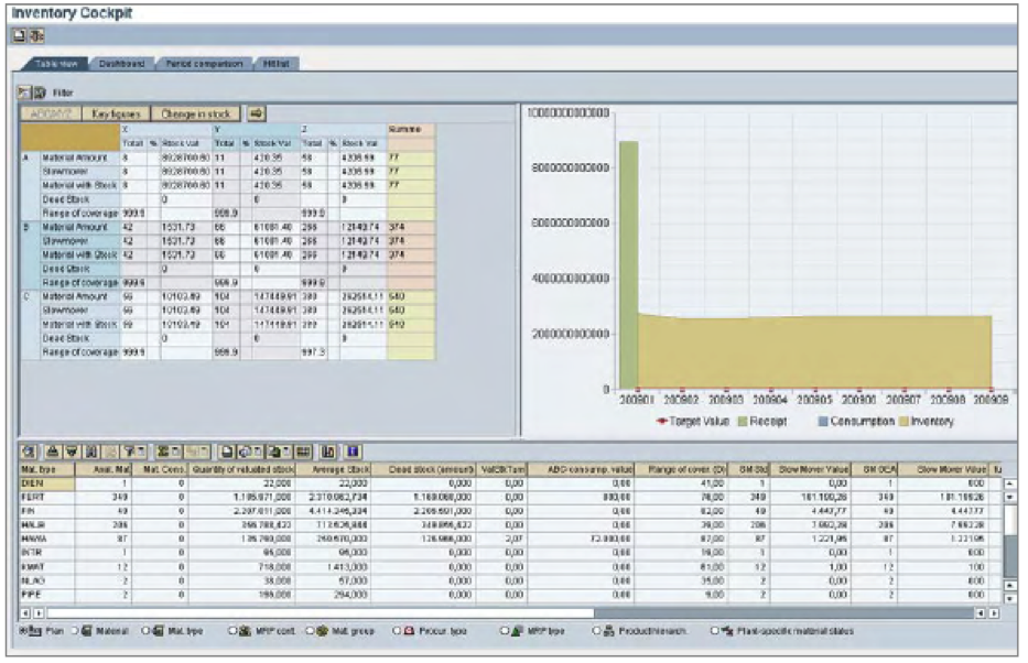 sap s optimization of inventory and order Here's how using sap  what inventory valuation methods does sap's  has a number of available functions to help create a better order-to-cash cycle here's.